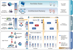 The Scaled Agile Framework